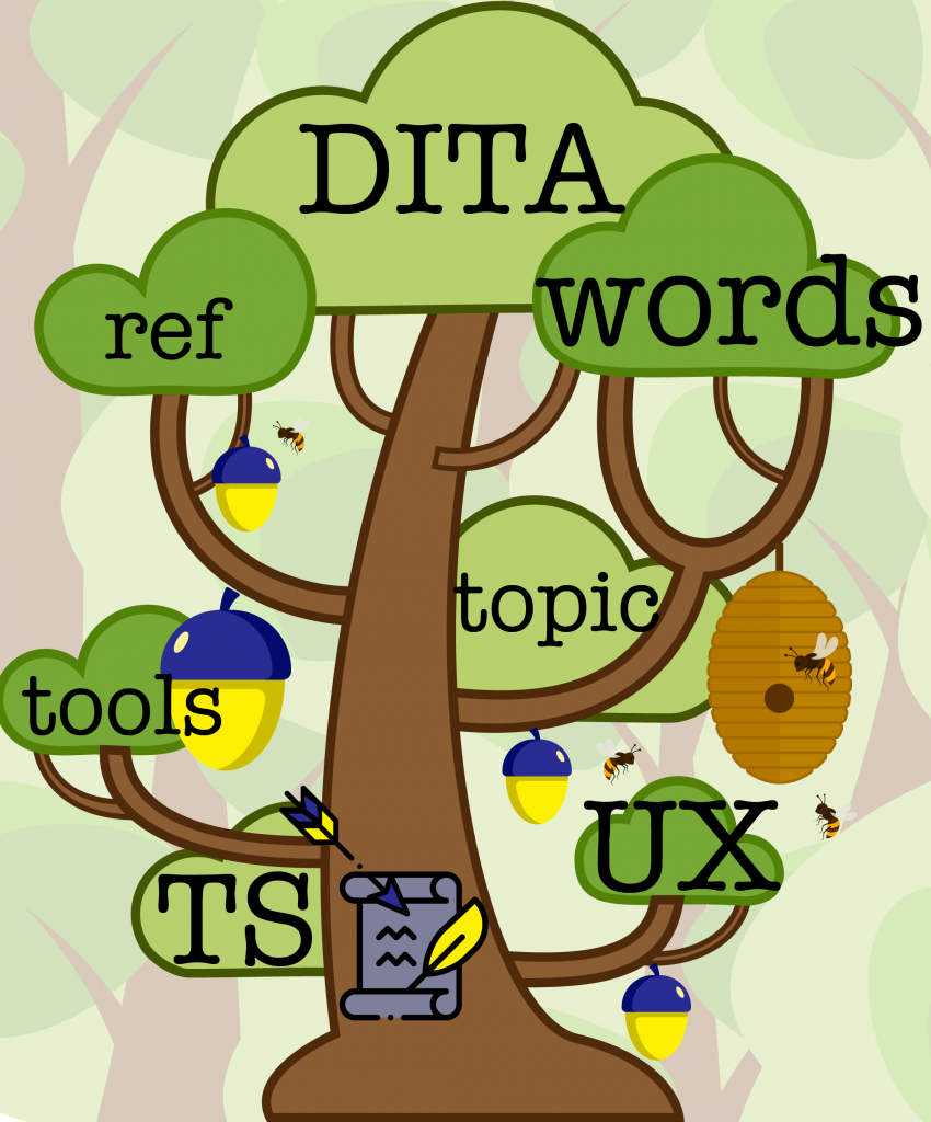 Tree with content-related keywords in the leaves